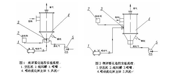 喷嘴雾化气由空气压缩机1提供